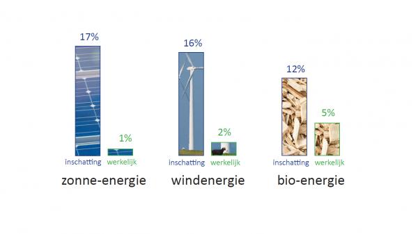 Nederlanders overschatten aandeel duurzame energie