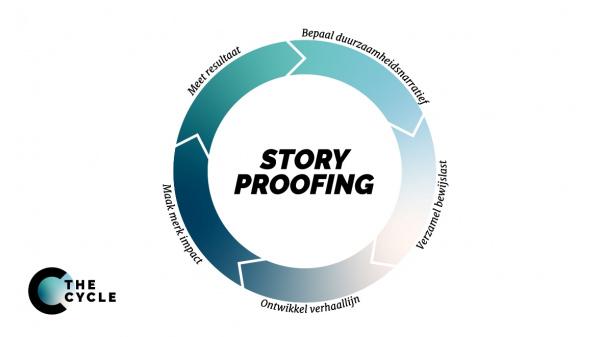 Met Story Proofing communiceer je geloofwaardig over duurzaamheid