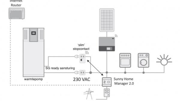 Warmtepompen en zonnepanelen: een win-win situatie