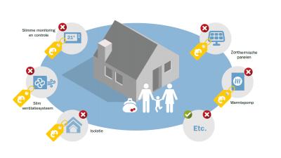 Alle feiten op een rij over energiearmoede in Nederland